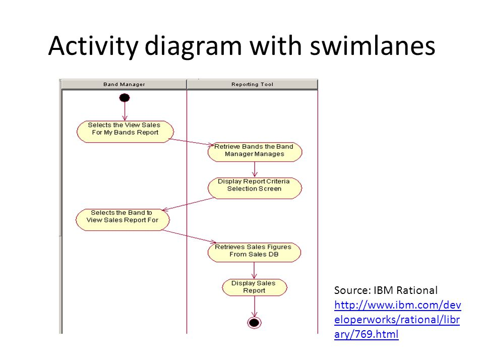 Uml and the software lifecycle ppt video online download activity diagram with swimlanes ccuart Images