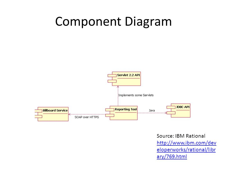 25 component diagram source ibm rational - How To Draw Component Diagram In Rational Rose