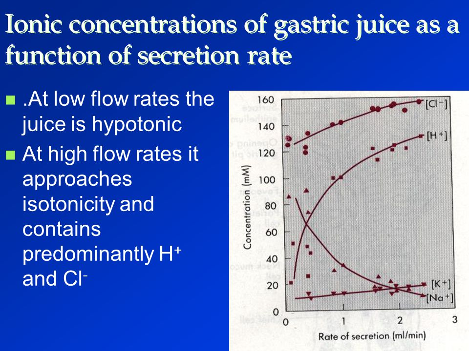 Ionic concentrations of gastric juice as a function of secretion rate