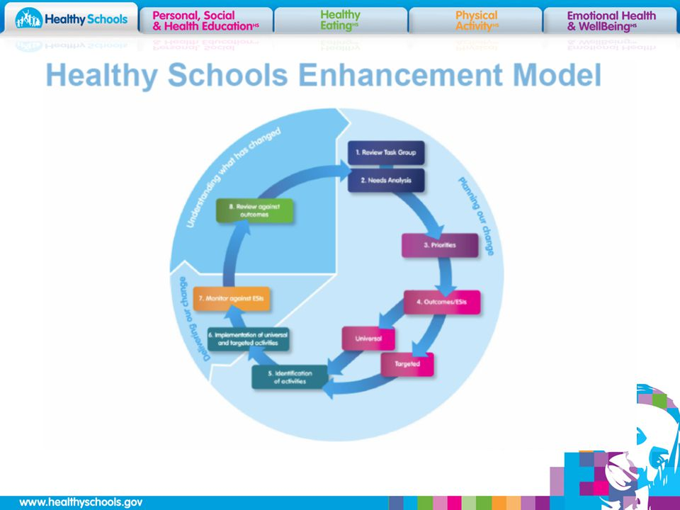 Healthy schools enhancement model handbook stages