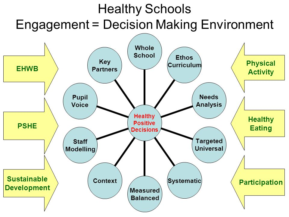 Healthy Schools Engagement = Decision Making Environment