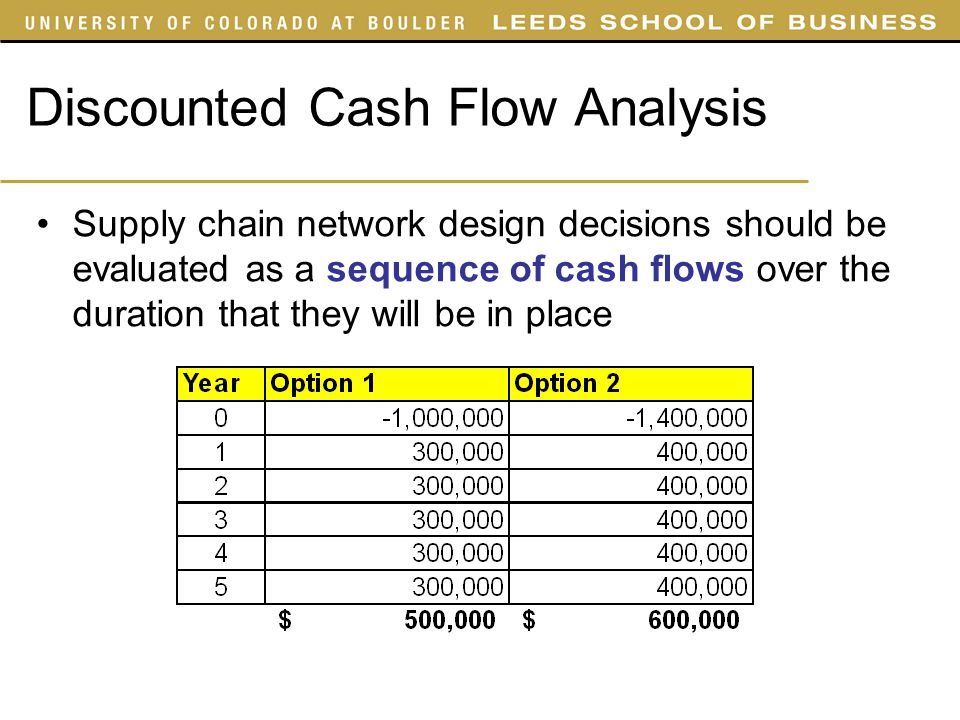 Discounted Cash Flow : Supply chain management ppt video online download