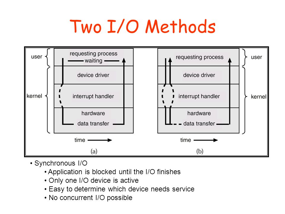 Two I/O Methods Synchronous Asynchronous Synchronous I/O