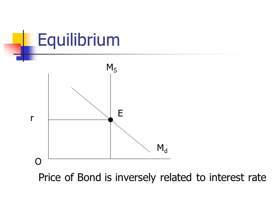 Equilibrium Price of Bond is inversely related to interest rate MS E r