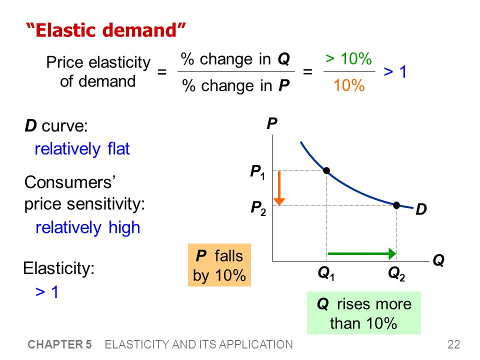 will bury price elasticity scenario The firm will choose its production output (q) and price (p) in order to  this  relationship between price elasticity of demand and market power can be  described using  in aggregate terms, society as a whole, will bury the  deadweight loss  two possible scenarios may be in either one of them having  all of.