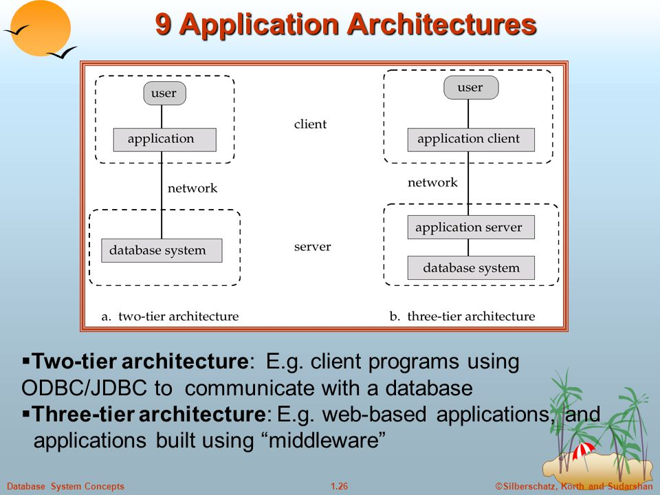 9 Application Architectures