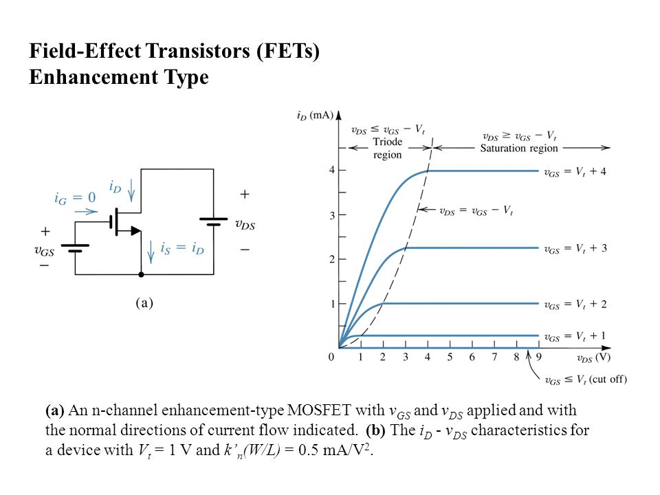 how a field effect transistor fet works and its difference to the bjt transistor The field effect transistor is a device which enables us to use one electrical signal to control another the name 'transistor' is a shortened version of the original term, transfer resistor, which indicates how the device works.
