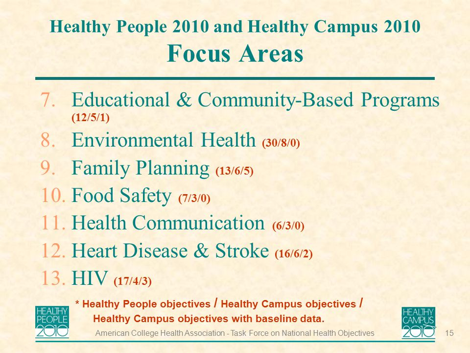 Healthy People 2010 and Healthy Campus 2010 Focus Areas