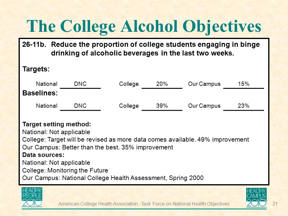 The College Alcohol Objectives