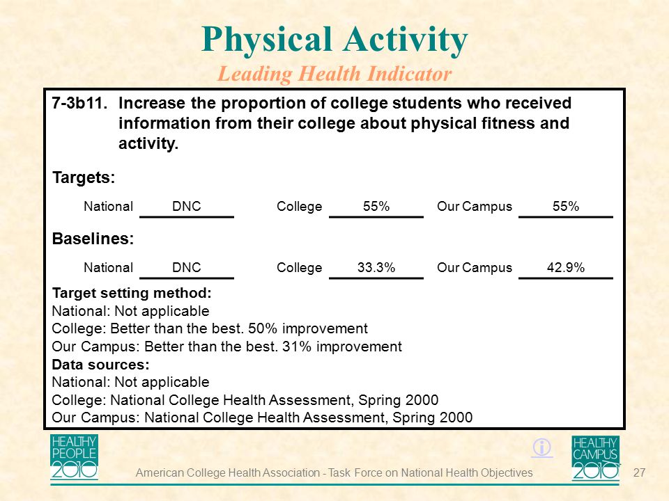 Physical Activity Leading Health Indicator