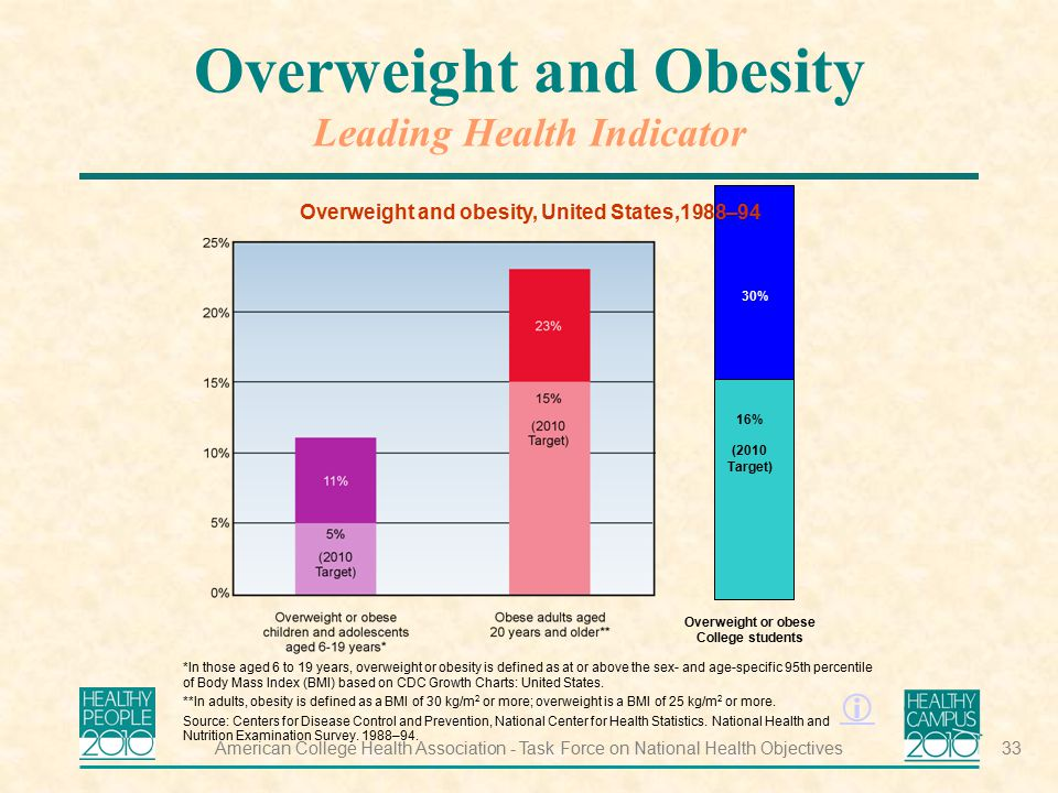 Overweight and Obesity Leading Health Indicator