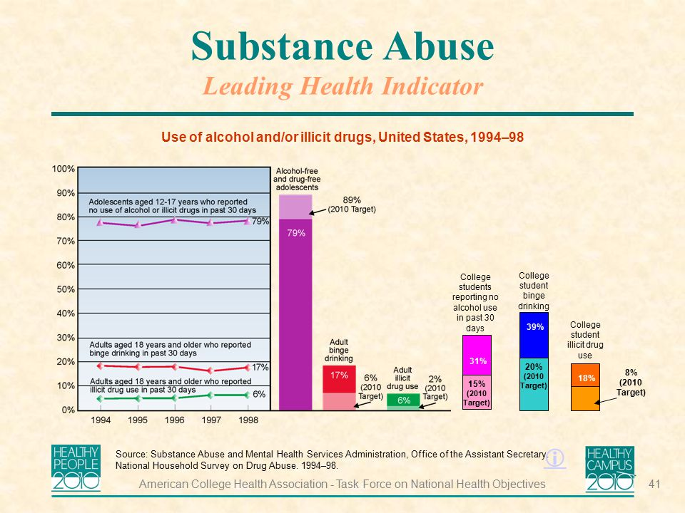 Substance Abuse Leading Health Indicator