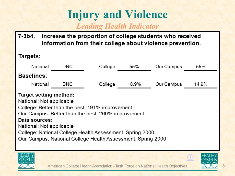 Injury and Violence Leading Health Indicator