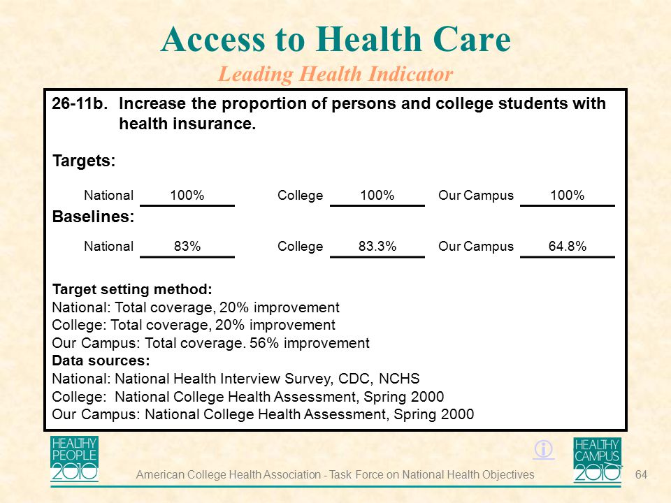 Access to Health Care Leading Health Indicator