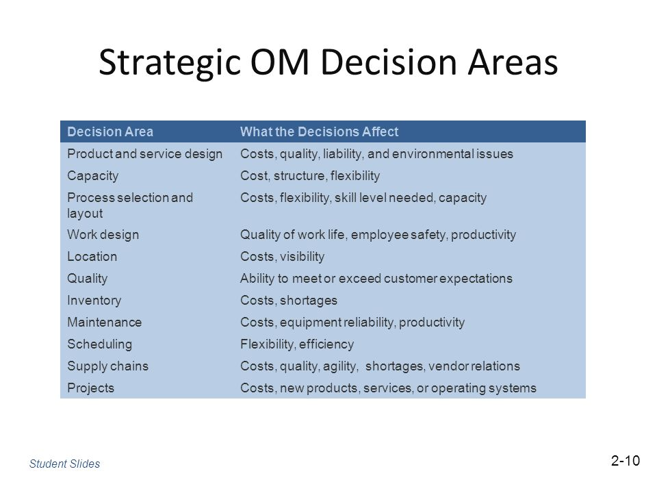 """om sess 2 product design and decision Who really is a product designer  """"a key aspect of product design is understanding the business value behind every decision data informs everything we do, user ."""