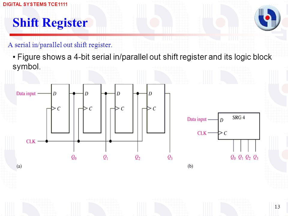 A serial in/parallel out shift register.