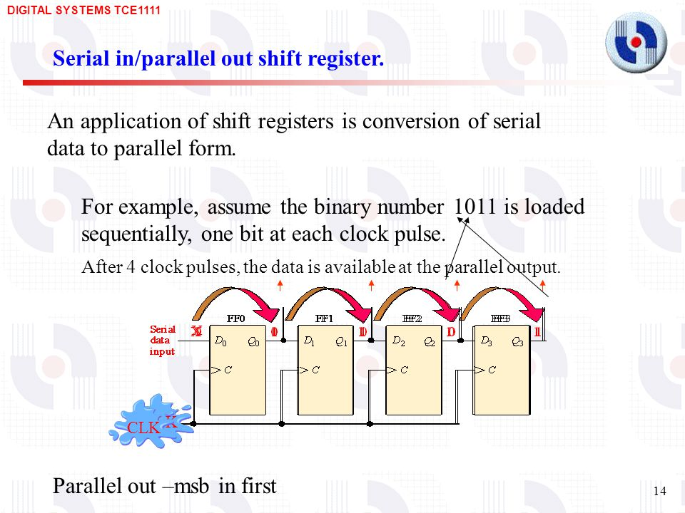 Serial in/parallel out shift register.