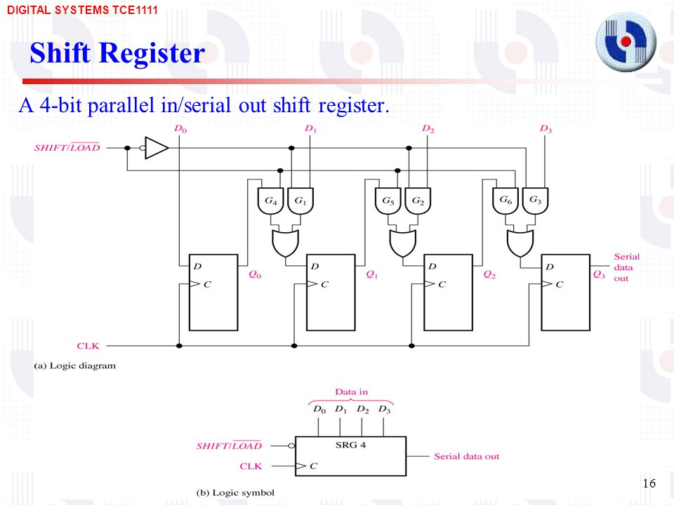 A 4-bit parallel in/serial out shift register.