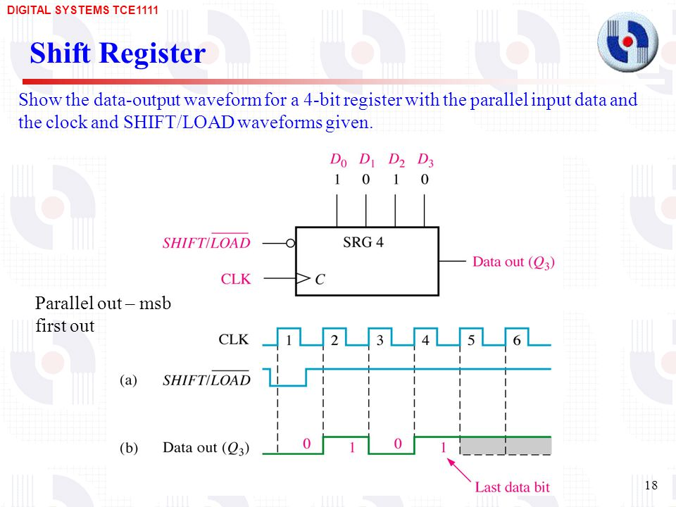 Shift Register Show the data-output waveform for a 4-bit register with the parallel input data and the clock and SHIFT/LOAD waveforms given.