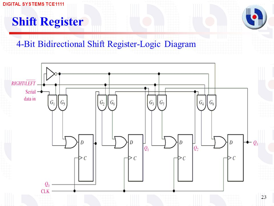 4-Bit Bidirectional Shift Register-Logic Diagram