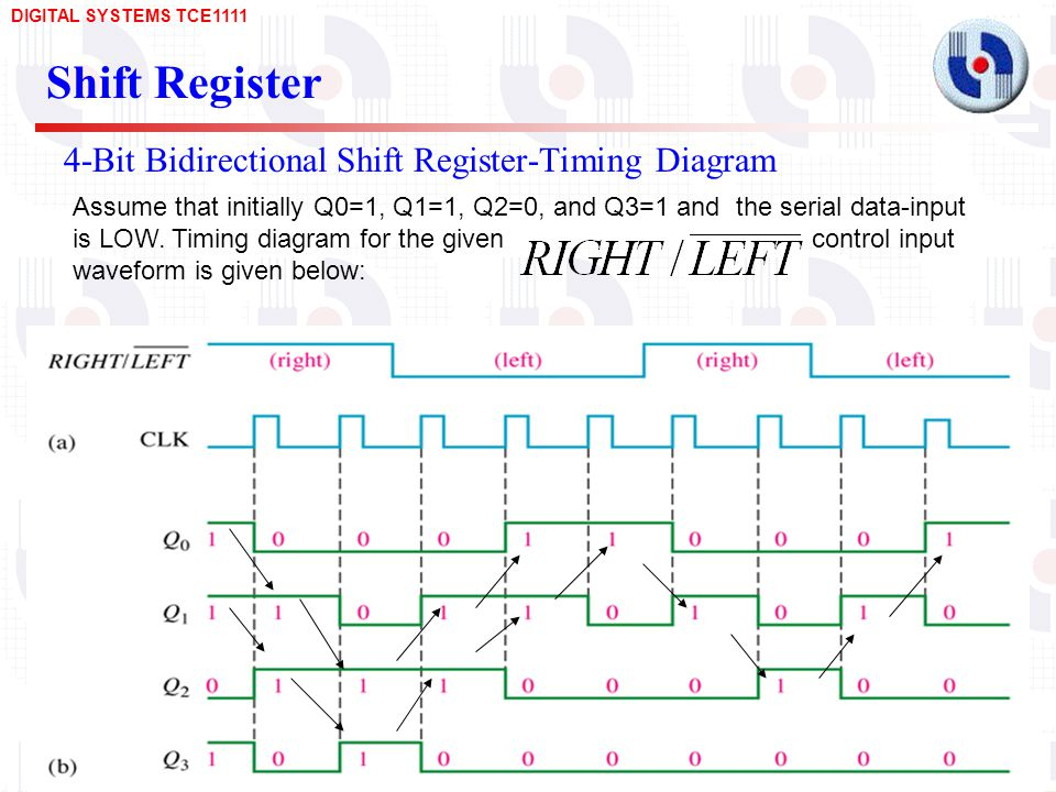 4-Bit Bidirectional Shift Register-Timing Diagram