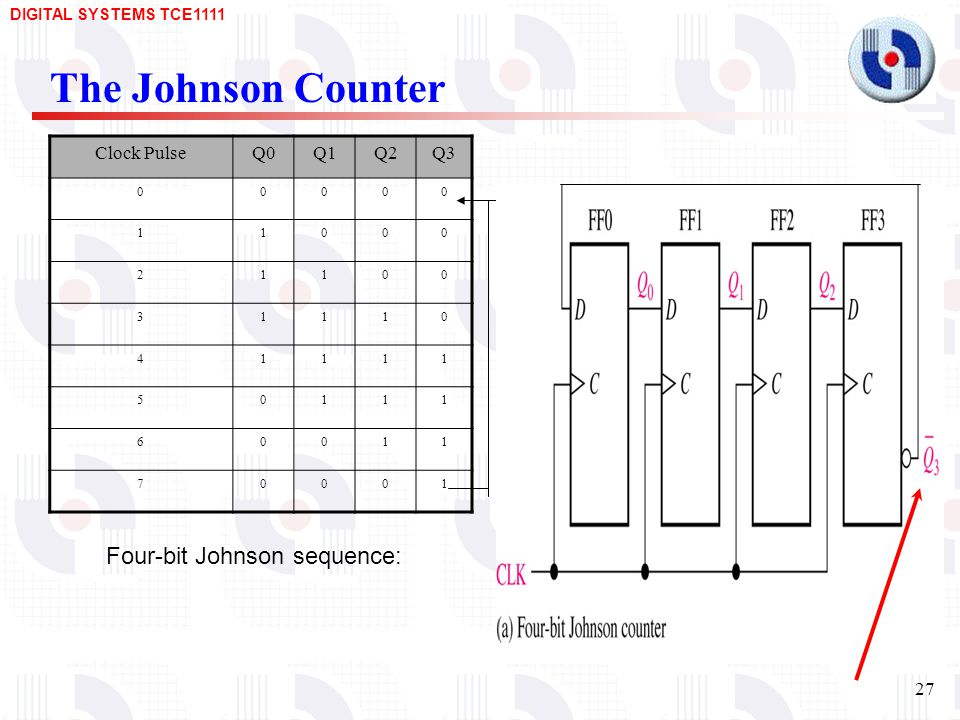 The Johnson Counter Four-bit Johnson sequence: Clock Pulse Q0 Q1 Q2 Q3