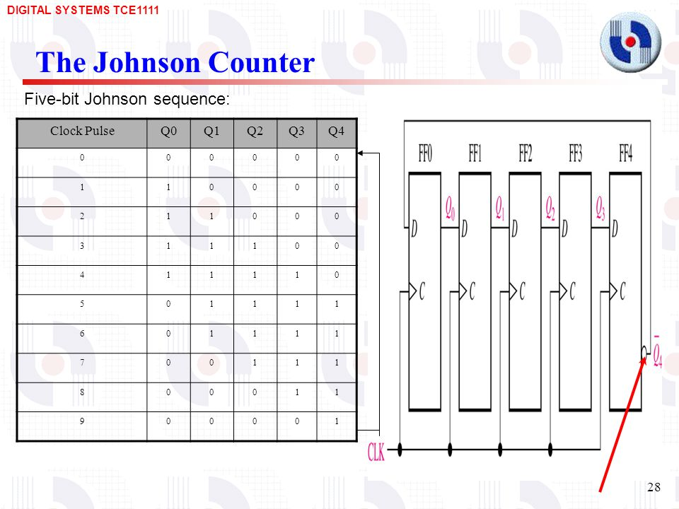 The Johnson Counter Five-bit Johnson sequence: Clock Pulse Q0 Q1 Q2 Q3