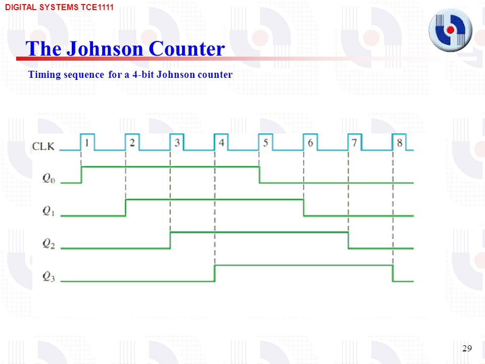 The Johnson Counter Timing sequence for a 4-bit Johnson counter