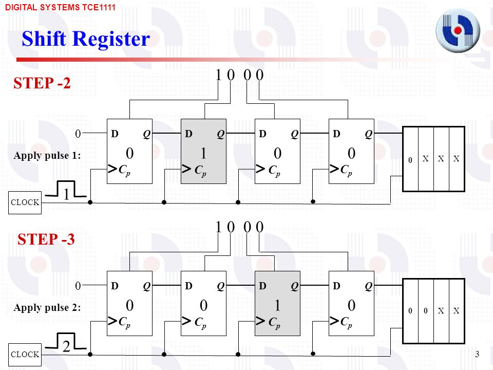 Shift Register STEP STEP Q Q Cp Cp D