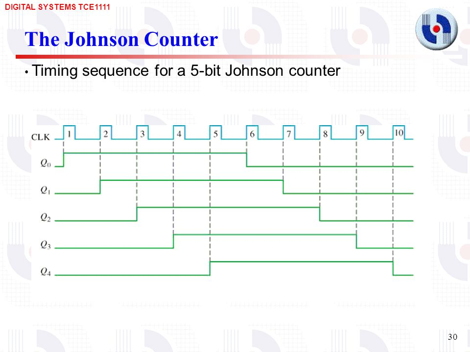 The Johnson Counter Timing sequence for a 5-bit Johnson counter