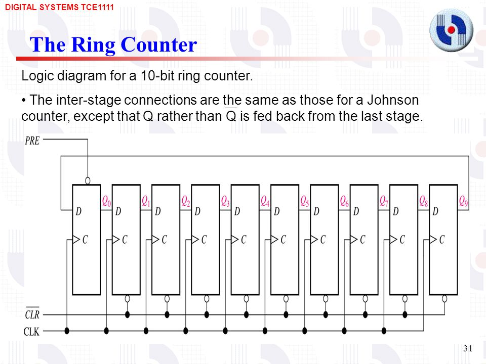 The Ring Counter Logic diagram for a 10-bit ring counter.