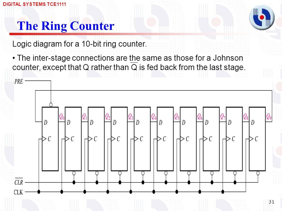 Logic Diagram Of Johnson Counter - Wiring Diagram G11 on johnson motor diagram, johnson switch diagram, johnson fuel system diagram, johnson solenoid diagram, johnson starter diagram, johnson parts diagram,
