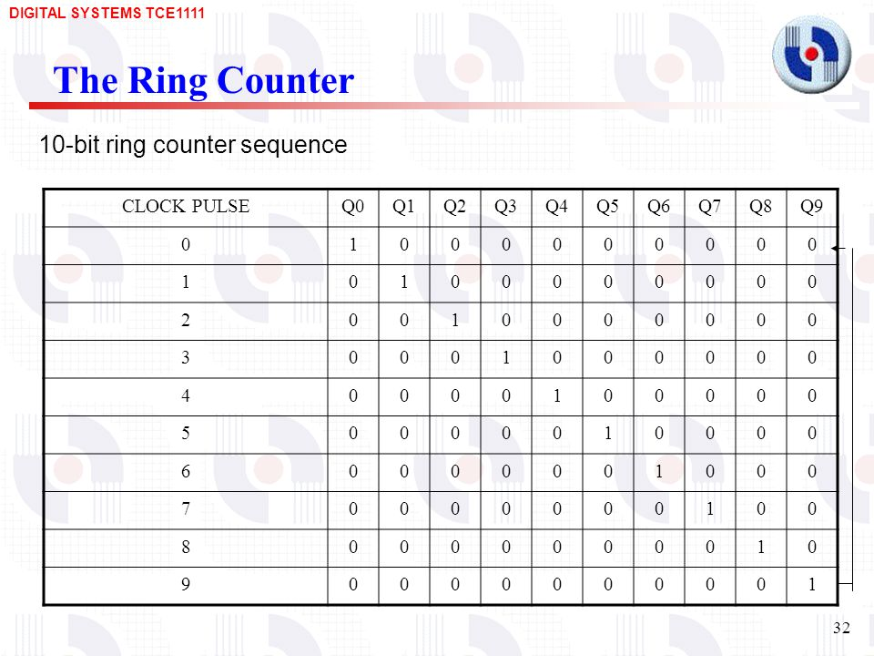 The Ring Counter 10-bit ring counter sequence CLOCK PULSE Q0 Q1 Q2 Q3