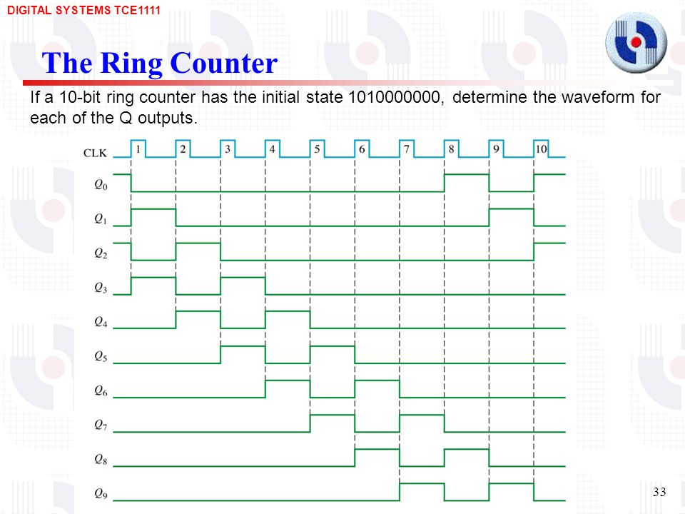 The Ring Counter If a 10-bit ring counter has the initial state , determine the waveform for each of the Q outputs.