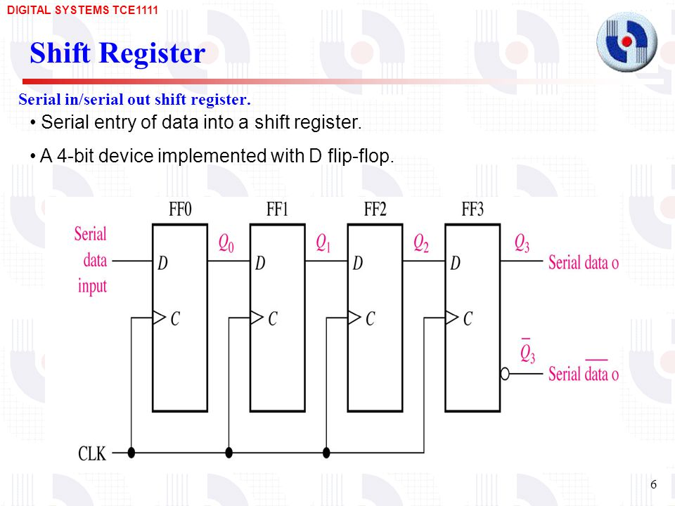 Serial in/serial out shift register.