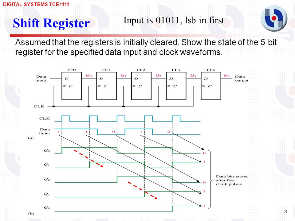 Shift Register Input is 01011, lsb in first