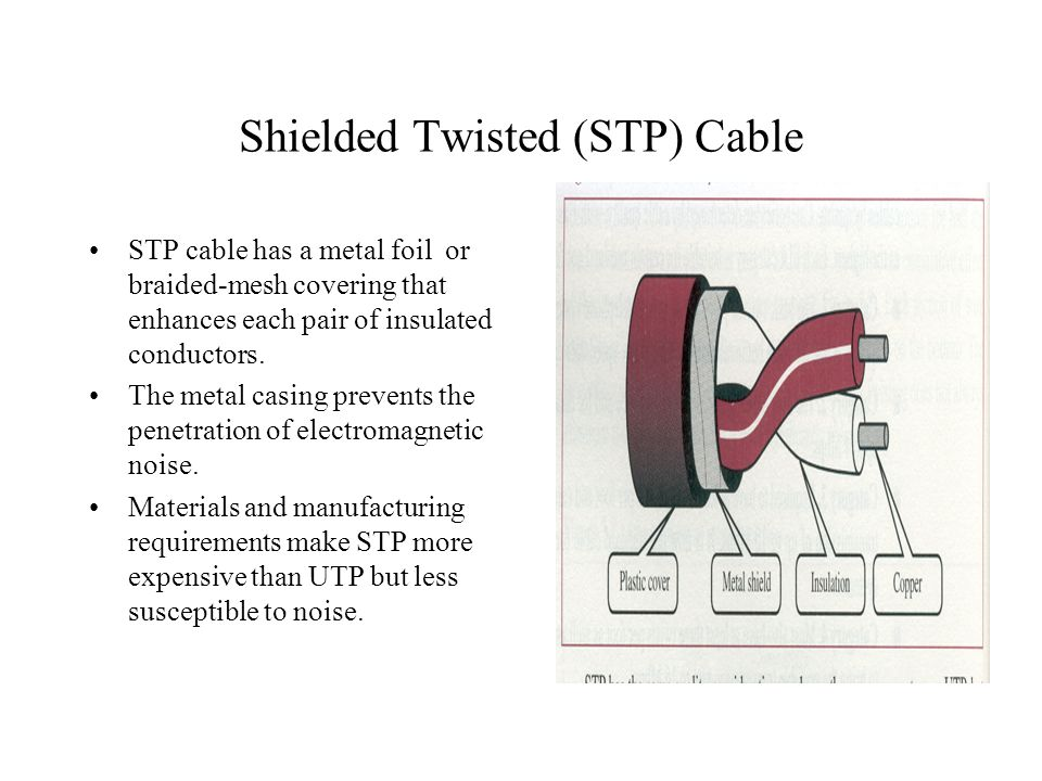 Shielded Twisted (STP) Cable