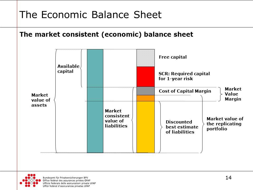 Der Schweizer Solvenztest Und Risk Management Ppt Download