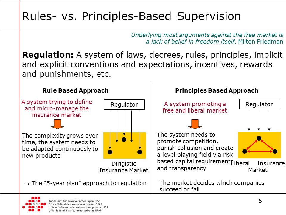 principle vs rule based Principle definition, an accepted or professed rule of action or conduct: a person of good moral principles see more.