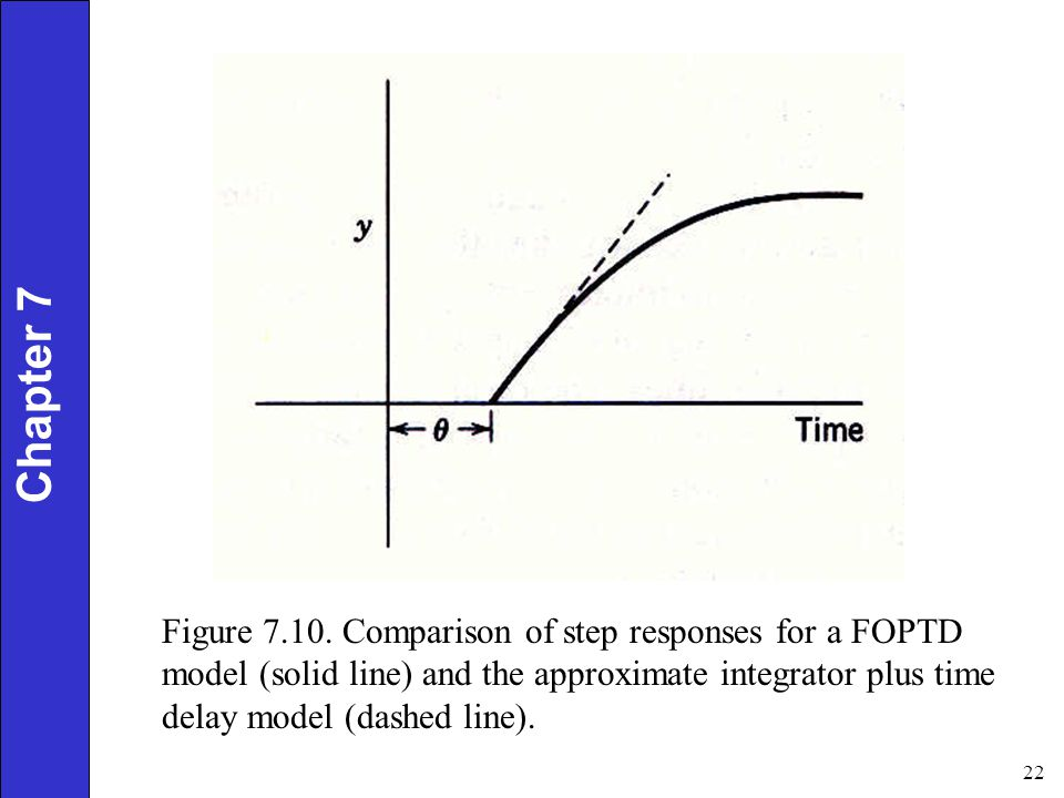 approximation of the foptd model Model of the process, model simplification, identification model  the model is always approximate, the model must be  example 2 approximation with fopdt.