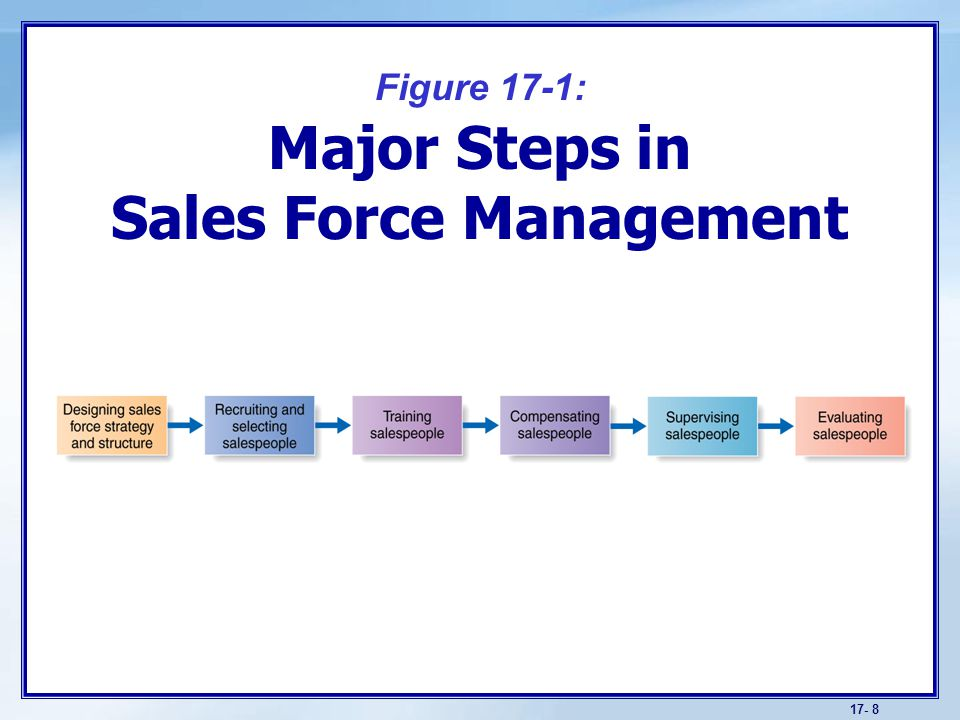 Objectives Understand the role of a company's salespeople ...