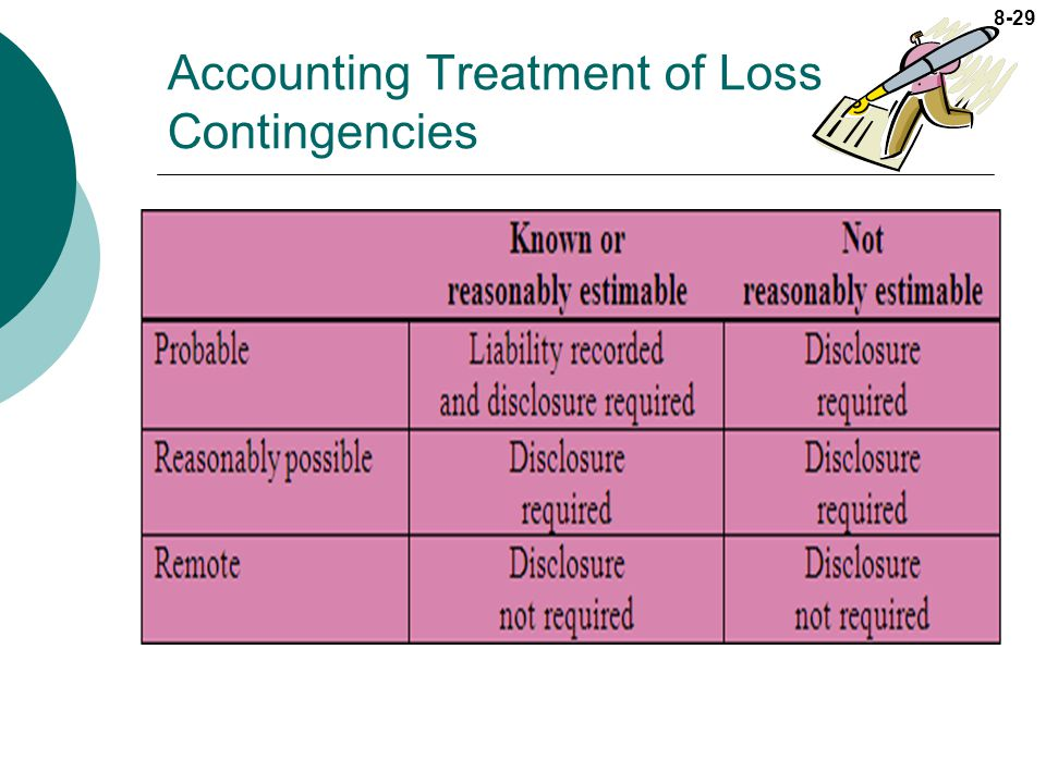 Accounting for loss contingency Essay Sample