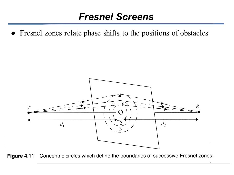 Fresnel Screens Fresnel zones relate phase shifts to the positions of obstacles 10