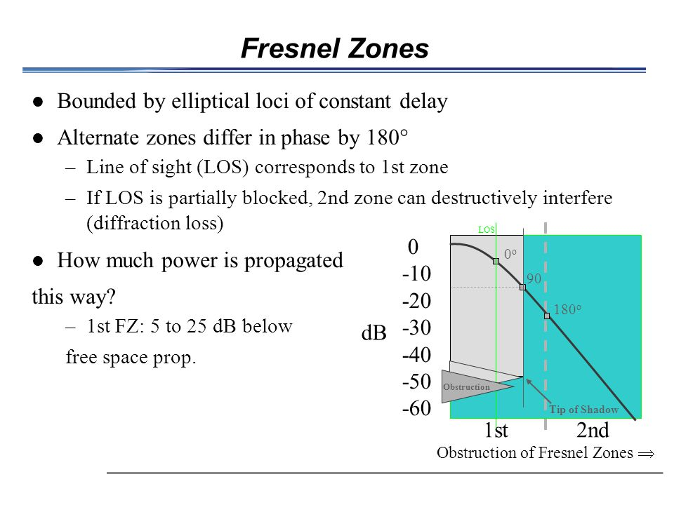 Fresnel Zones Bounded by elliptical loci of constant delay