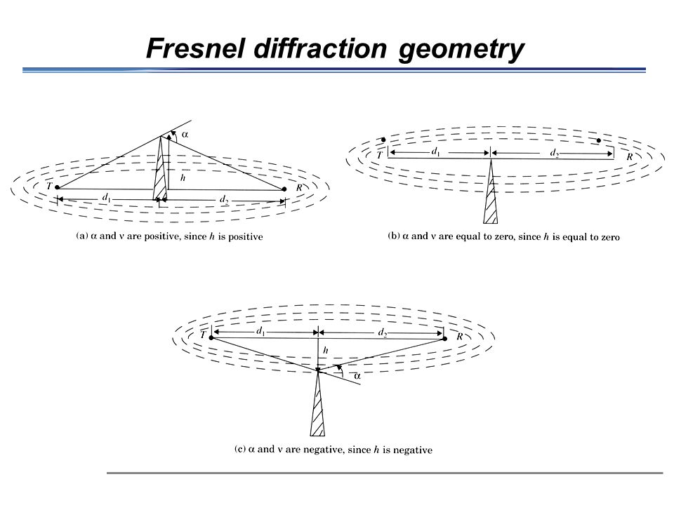 Fresnel diffraction geometry