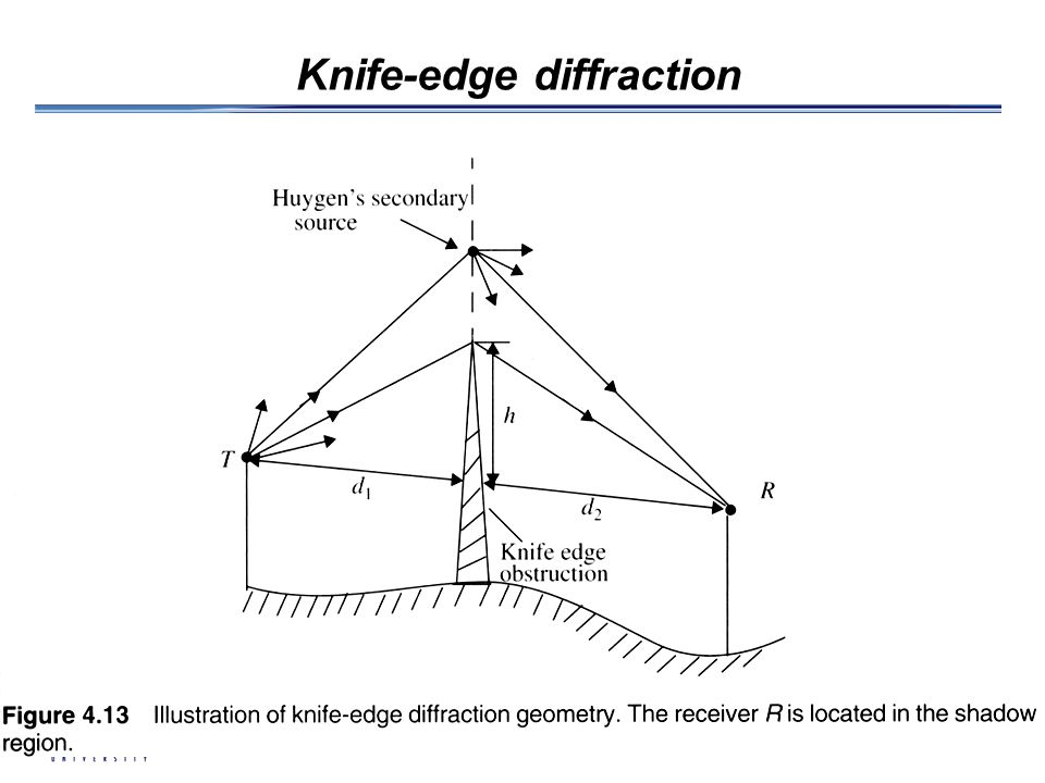 Knife-edge diffraction