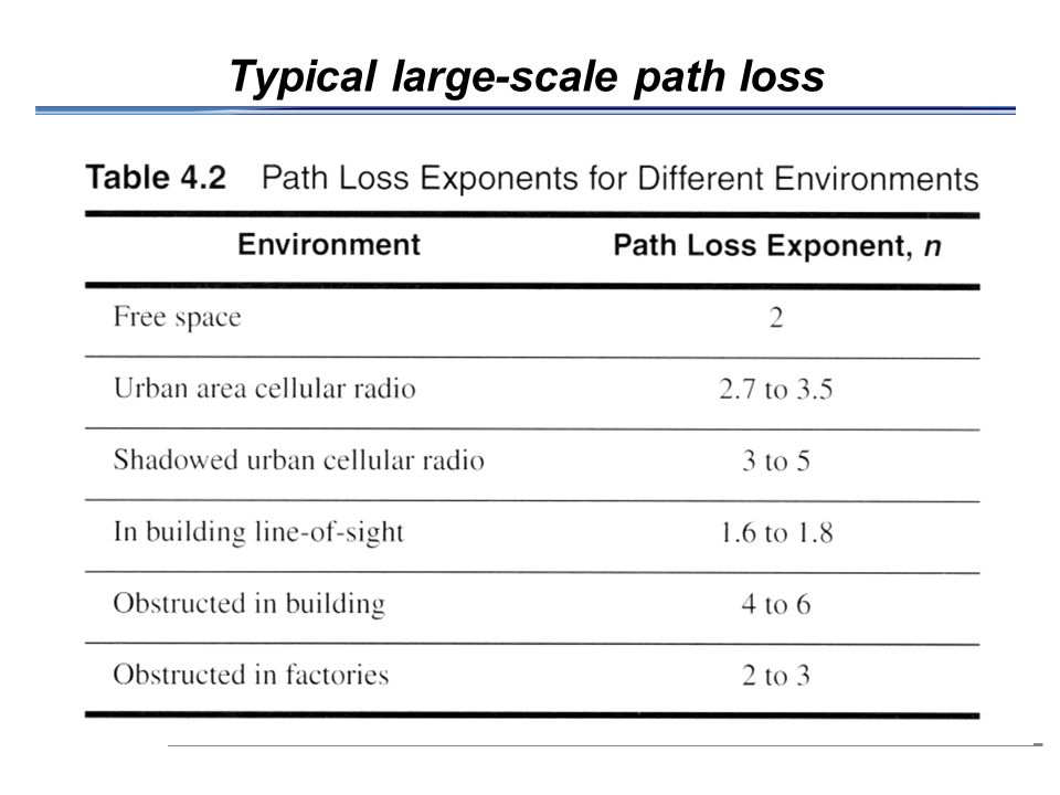 Typical large-scale path loss