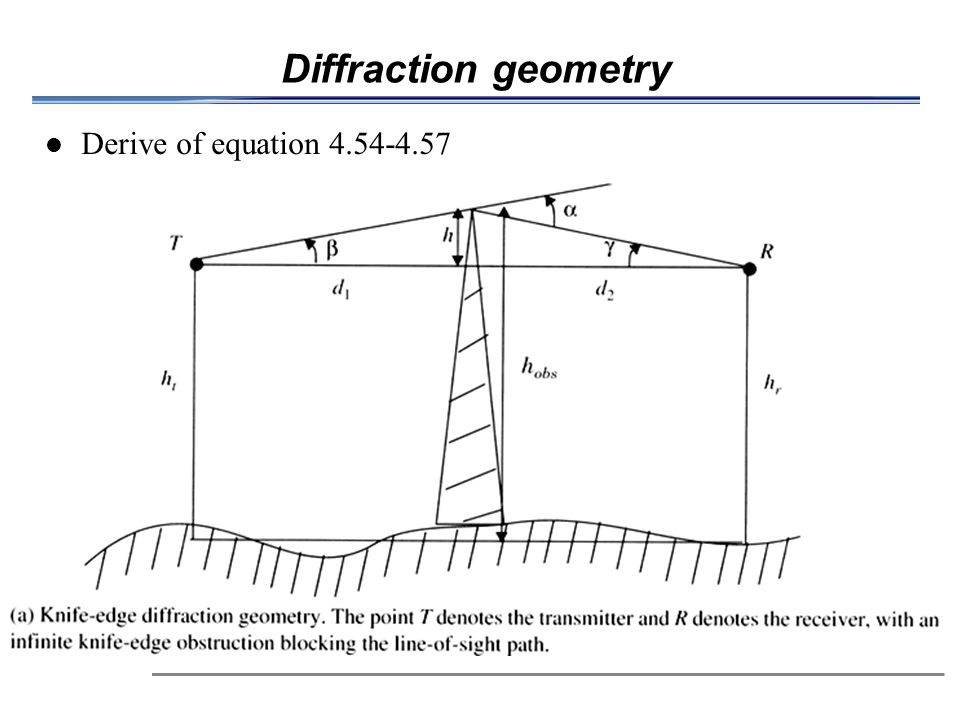Diffraction geometry Derive of equation