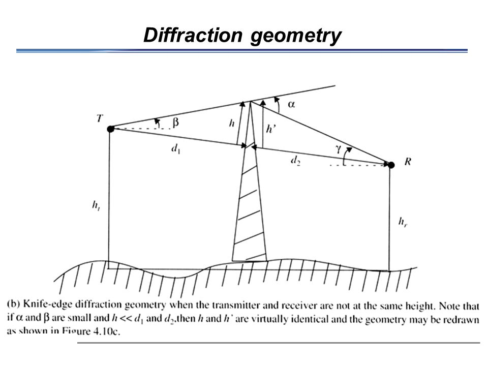 Diffraction geometry 6