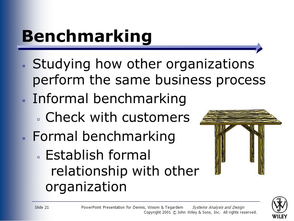 Benchmarking Studying how other organizations perform the same business process. Informal benchmarking.